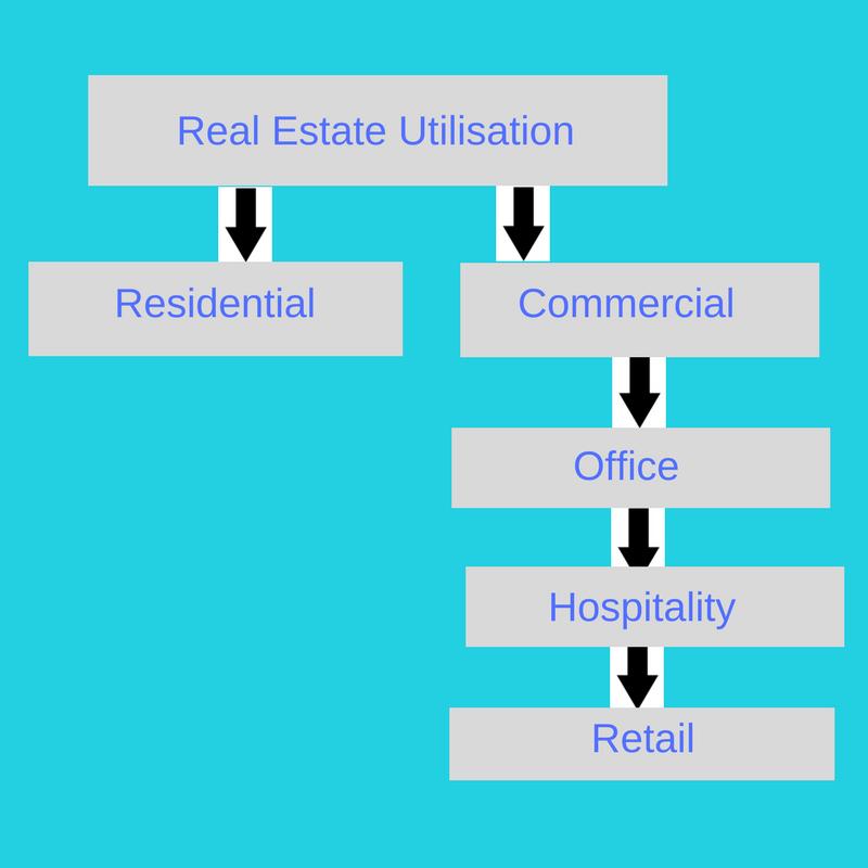 Real Estate Utilisation