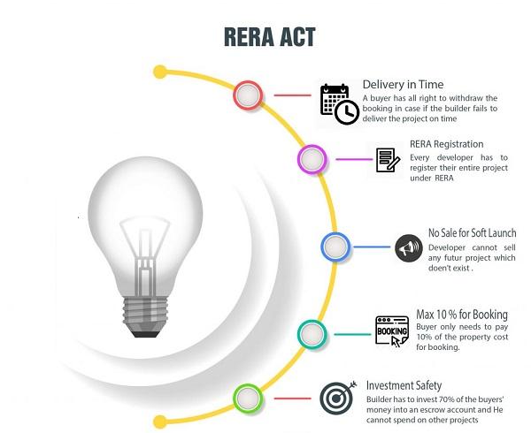 Rera Act